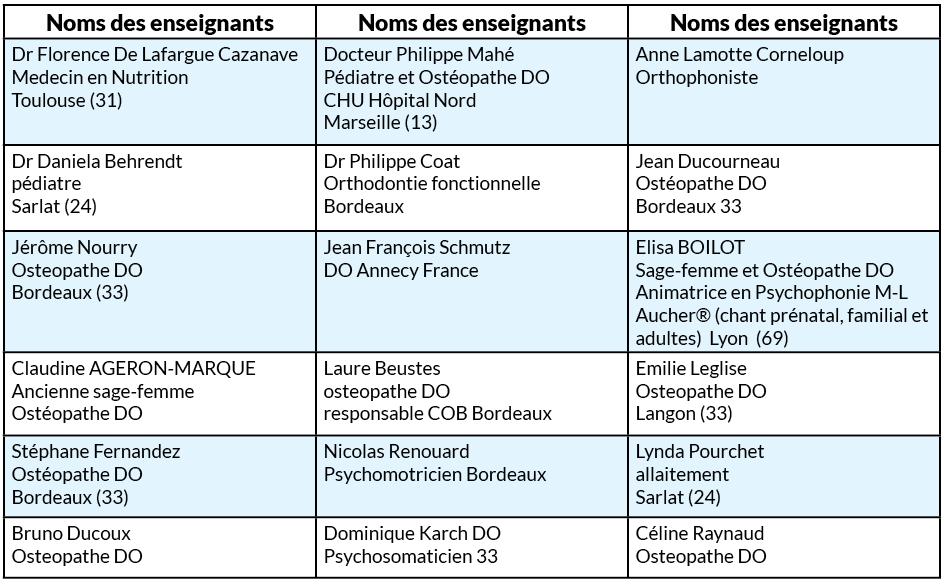 Intervenants formations pédiatrique FROP